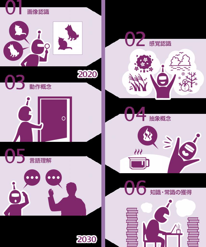 画像認識→感覚認識→動作概念→抽象概念→言語理解→知識・常識の獲得