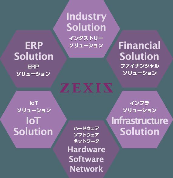 インダストリーソリューション/ファイナンシャルソリューション/ERPソリューション/IoTソリューション/インフラソリューション/ハードウェア・ソフトウェア・ネットワーク