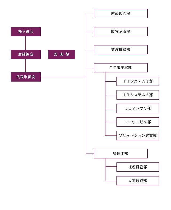 株式会社ゼクシス 組織図